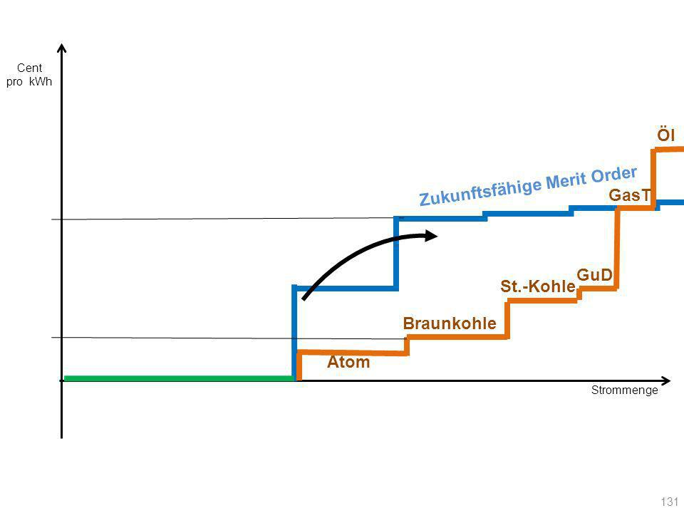 Strommenge Cent pro kWh 131 Atom Braunkohle St.-Kohle GuD GasT Öl Zukunftsfähige Merit Order