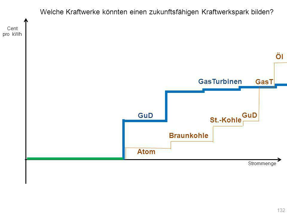 Strommenge Cent pro kWh 132 Atom Braunkohle St.-Kohle GuD GasT Öl GuD GasTurbinen Welche Kraftwerke könnten einen zukunftsfähigen Kraftwerkspark bilde