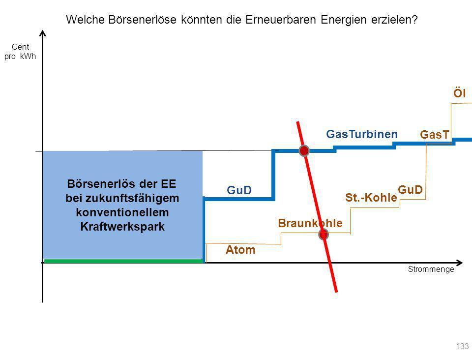 Strommenge Cent pro kWh 133 Atom Braunkohle St.-Kohle GuD GasT Öl GuD GasTurbinen Welche Börsenerlöse könnten die Erneuerbaren Energien erzielen? Börs
