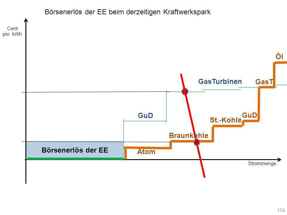 Strommenge Cent pro kWh 134 Atom Braunkohle St.-Kohle GuD GasT Öl GuD GasTurbinen Börsenerlös der EE beim derzeitigen Kraftwerkspark Börsenerlös der E
