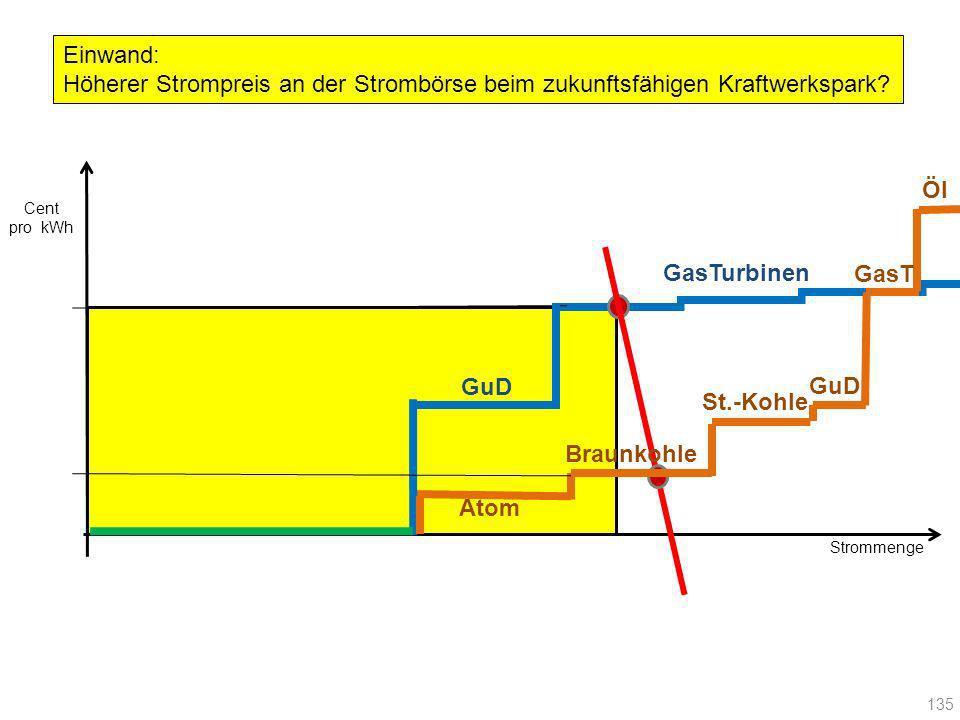 Strommenge Cent pro kWh 135 Atom Braunkohle St.-Kohle GuD GasT Öl GuD GasTurbinen Einwand: Höherer Strompreis an der Strombörse beim zukunftsfähigen K