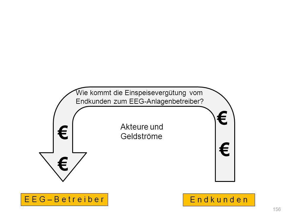 E E G – B e t r e i b e r E n d k u n d e n Wie kommt die Einspeisevergütung vom Endkunden zum EEG-Anlagenbetreiber? 156 Akteure und Geldströme