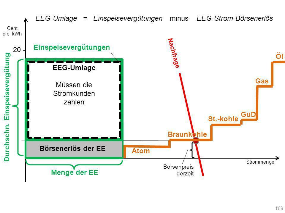 Atom Strommenge 20 - EEG-Umlage = Einspeisevergütungen minus EEG-Strom-Börsenerlös Menge der EE Nachfrage Börsenpreis derzeit Einspeisevergütungen Uml