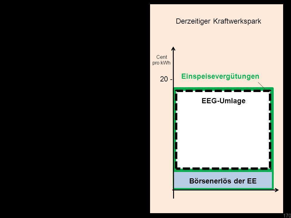 Cent pro kWh Börsenerlös der EE 20 - Cent pro kWh Derzeitiger Kraftwerkspark Einspeisevergütungen 170 EEG-Umlage
