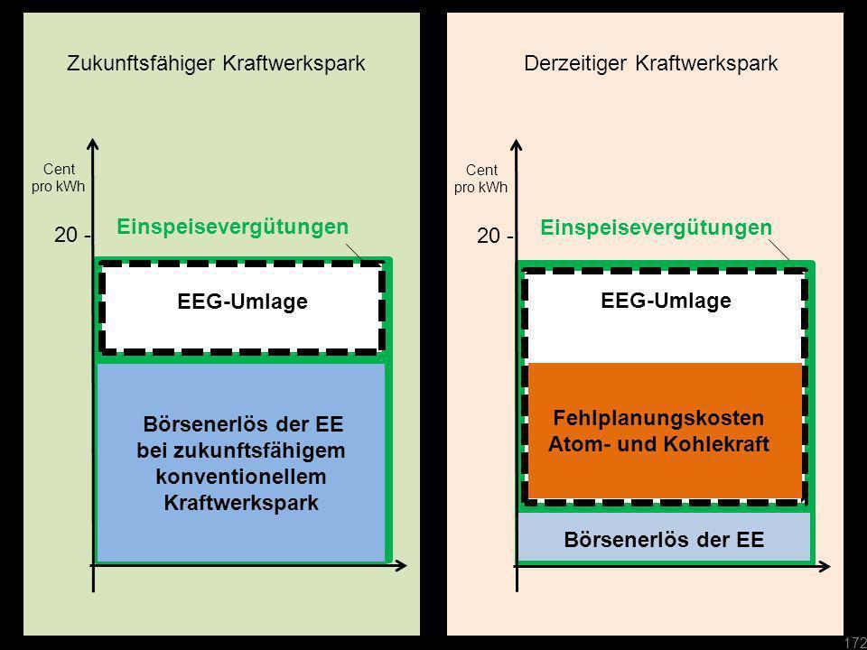 20 - Börsenerlös der EE bei zukunftsfähigem konventionellem Kraftwerkspark Einspeisevergütungen Cent pro kWh Börsenerlös der EE 20 - Cent pro kWh Zuku