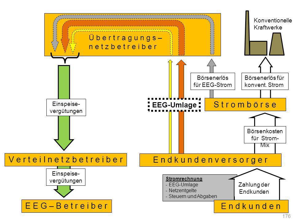 Stromrechnung - EEG-Umlage - Netzentgelte - Steuern und Abgaben E n d k u n d e n v e r s o r g e r S t r o m b ö r s e E E G – B e t r e i b e r V e