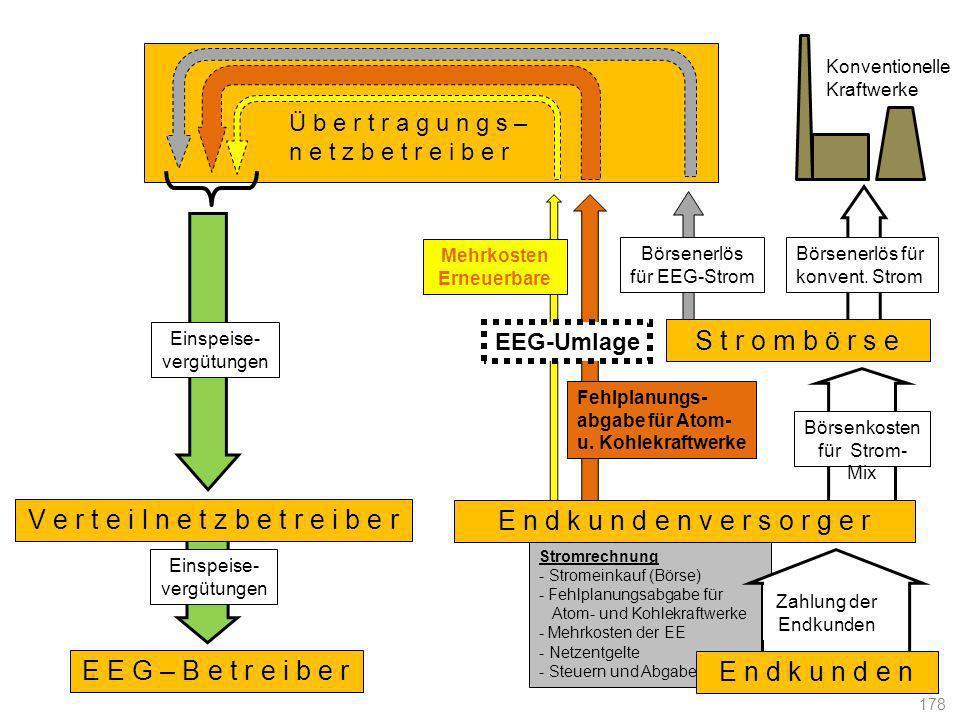 Stromrechnung - Stromeinkauf (Börse) - Fehlplanungsabgabe für Atom- und Kohlekraftwerke - Mehrkosten der EE - Netzentgelte - Steuern und Abgaben E n d