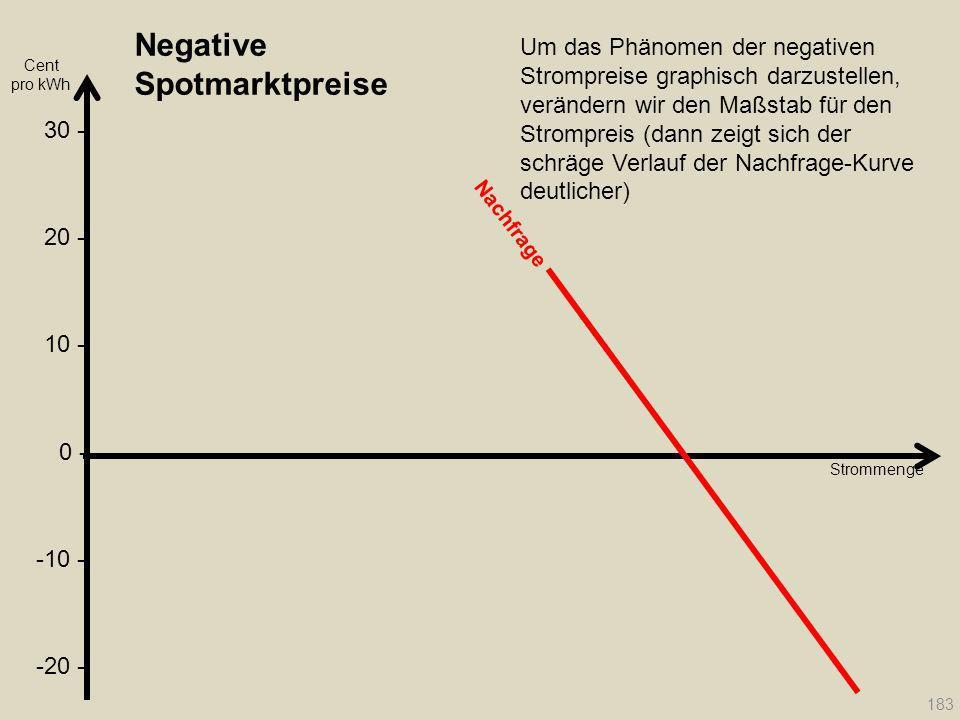 Negative Spotmarktpreise Strommenge Nachfrage 183 Um das Phänomen der negativen Strompreise graphisch darzustellen, verändern wir den Maßstab für den