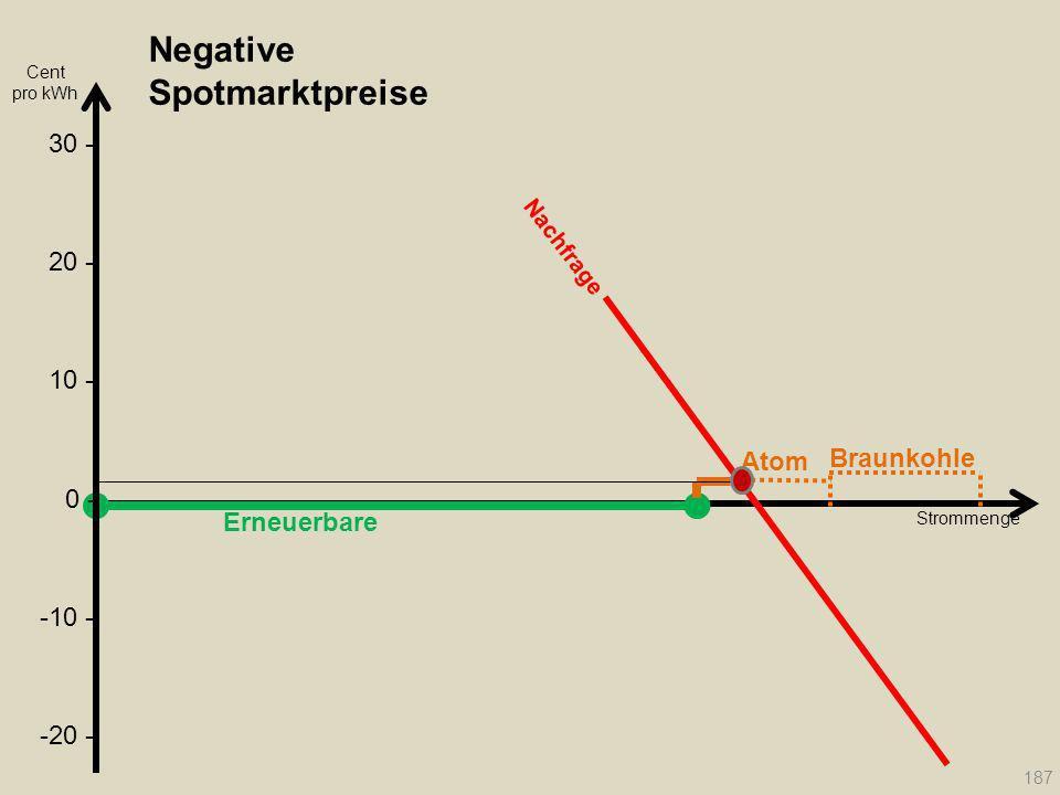 Negative Spotmarktpreise Erneuerbare Atom Braunkohle Strommenge Nachfrage 187 Cent pro kWh 20 - 30 - 10 - 0 - -10 - -20 -