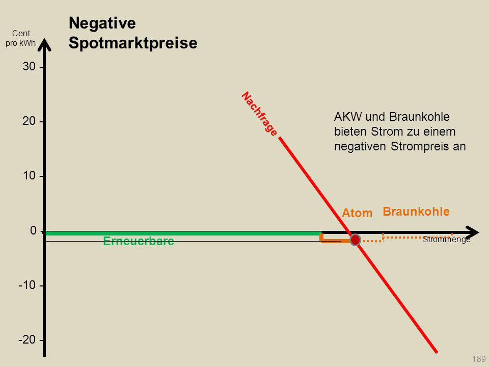 Negative Spotmarktpreise Erneuerbare Atom Braunkohle Strommenge Nachfrage 189 Cent pro kWh 20 - 30 - 10 - 0 - -10 - -20 - AKW und Braunkohle bieten St