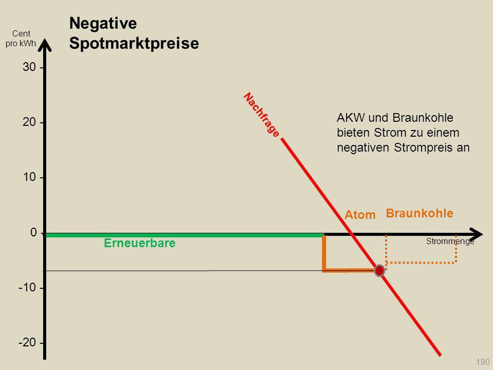Negative Spotmarktpreise Erneuerbare Atom Braunkohle Strommenge Nachfrage 190 Cent pro kWh 20 - 30 - 10 - 0 - -10 - -20 - AKW und Braunkohle bieten St