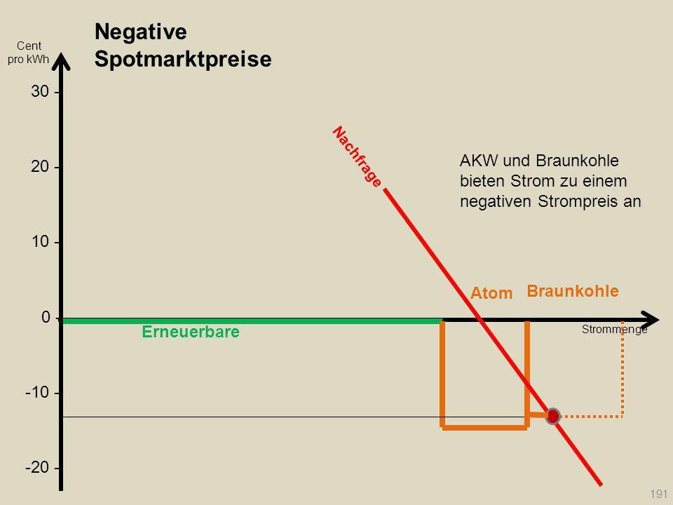 Negative Spotmarktpreise Erneuerbare Atom Braunkohle Strommenge Nachfrage 191 Cent pro kWh 20 - 30 - 10 - 0 - -10 - -20 - AKW und Braunkohle bieten St