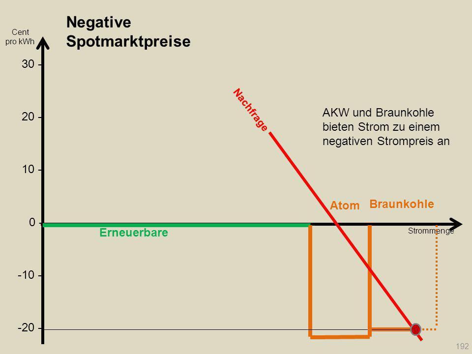 Negative Spotmarktpreise Erneuerbare Cent pro kWh Atom Braunkohle Strommenge Nachfrage 192 20 - 30 - 10 - 0 - -10 - -20 - AKW und Braunkohle bieten St