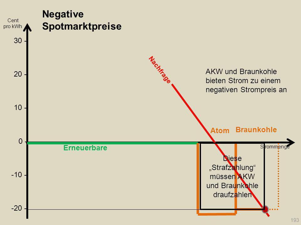 Negative Spotmarktpreise Erneuerbare Cent pro kWh Atom Braunkohle Strommenge Nachfrage 193 20 - 30 - 10 - 0 - -10 - -20 - Diese Strafzahlung müssen AK