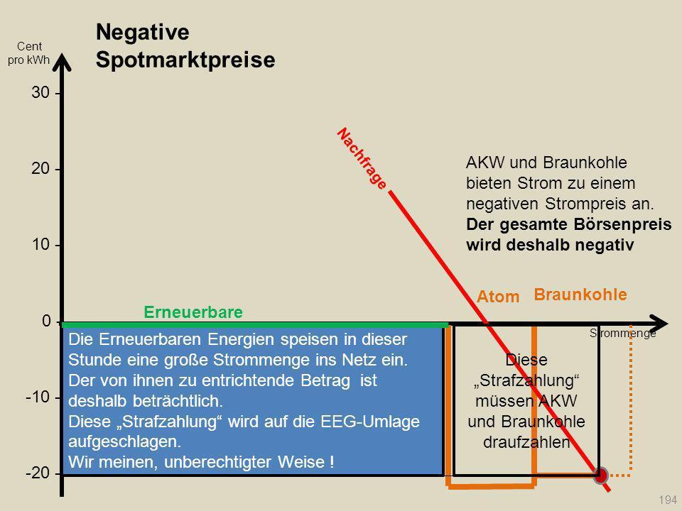 Negative Spotmarktpreise Erneuerbare Cent pro kWh Atom Braunkohle Strommenge Nachfrage 194 20 - 30 - 10 - 0 - -10 - -20 - Die Erneuerbaren Energien sp
