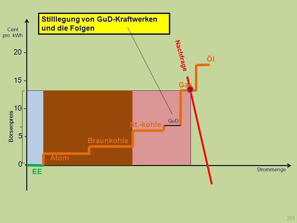 Strommenge 20 - Nachfrage Börsenpreis Cent pro kWh Stilllegung von GuD-Kraftwerken und die Folgen EE Atom Braunkohle Gas St.-kohle Öl GuD 201 10 - 15