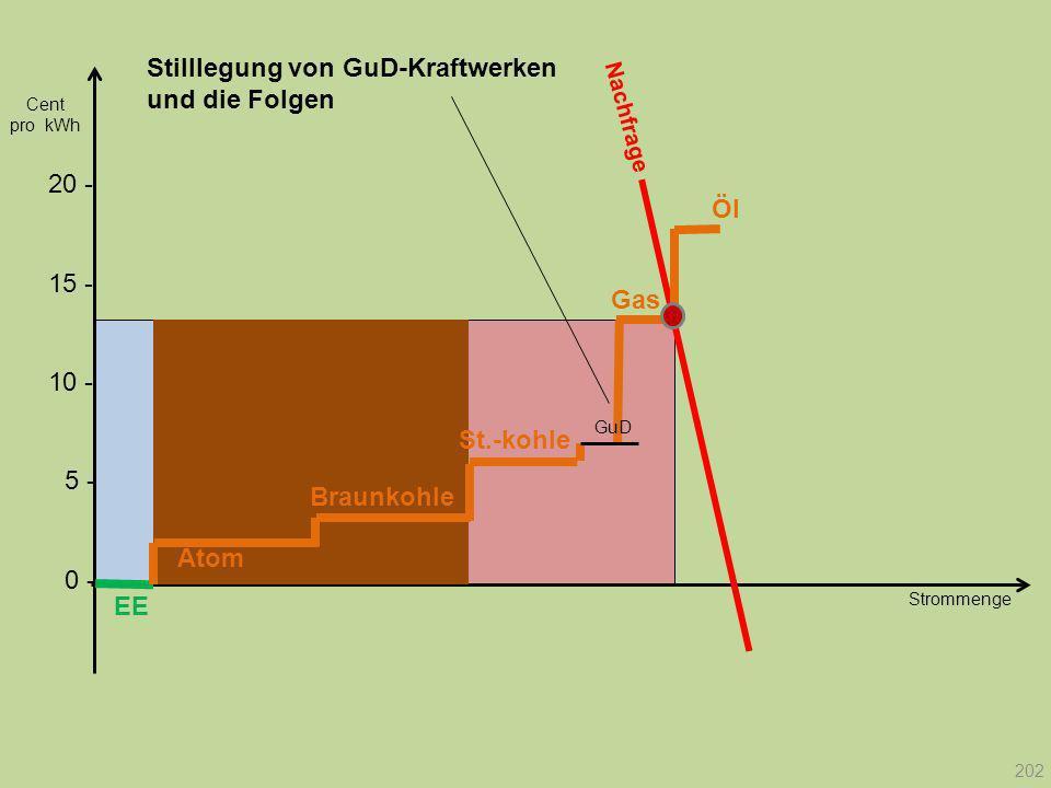 Strommenge 20 - Cent pro kWh EE Atom Braunkohle Gas St.-kohle Öl GuD Nachfrage 202 10 - 15 - 5 - 0 - Stilllegung von GuD-Kraftwerken und die Folgen