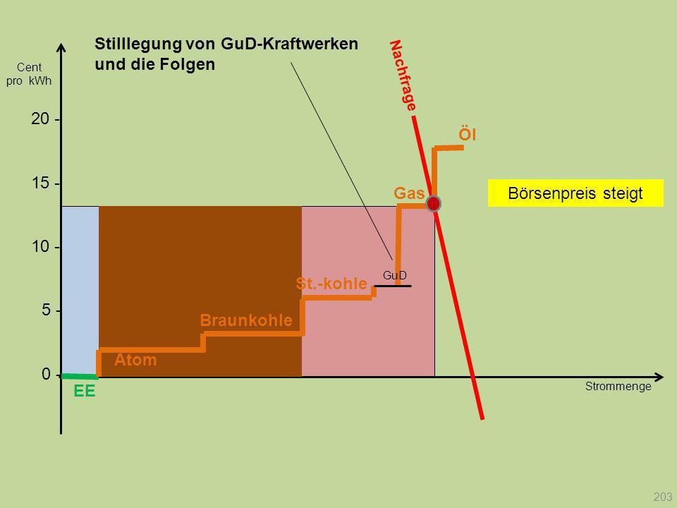 Strommenge 20 - Cent pro kWh EE Atom Braunkohle Gas St.-kohle Öl GuD Nachfrage 203 10 - 15 - 5 - 0 - Stilllegung von GuD-Kraftwerken und die Folgen Bö