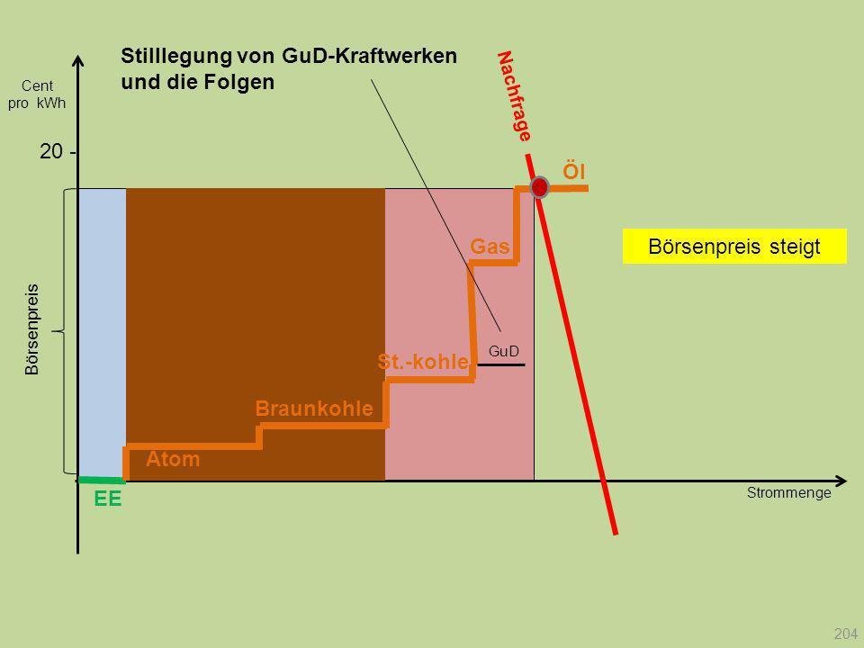 Strommenge 20 - Nachfrage Börsenpreis Cent pro kWh EE Atom Braunkohle Gas St.-kohle Öl GuD 204 Stilllegung von GuD-Kraftwerken und die Folgen Börsenpr