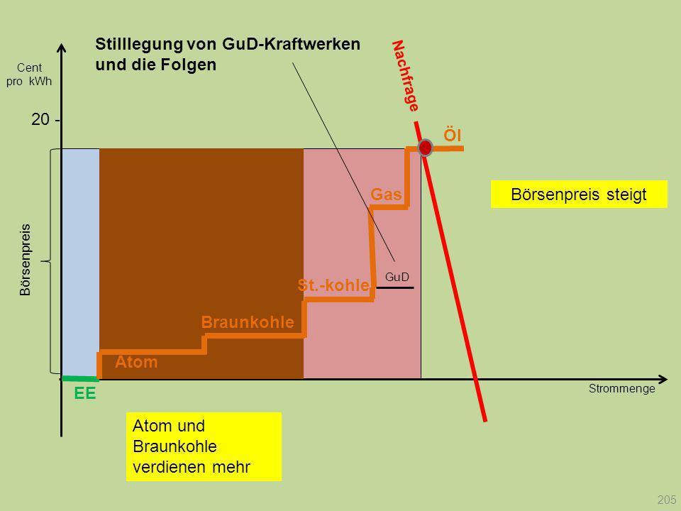 Strommenge 20 - Nachfrage Börsenpreis Cent pro kWh EE Atom Braunkohle Gas St.-kohle Öl GuD 205 Stilllegung von GuD-Kraftwerken und die Folgen Börsenpr