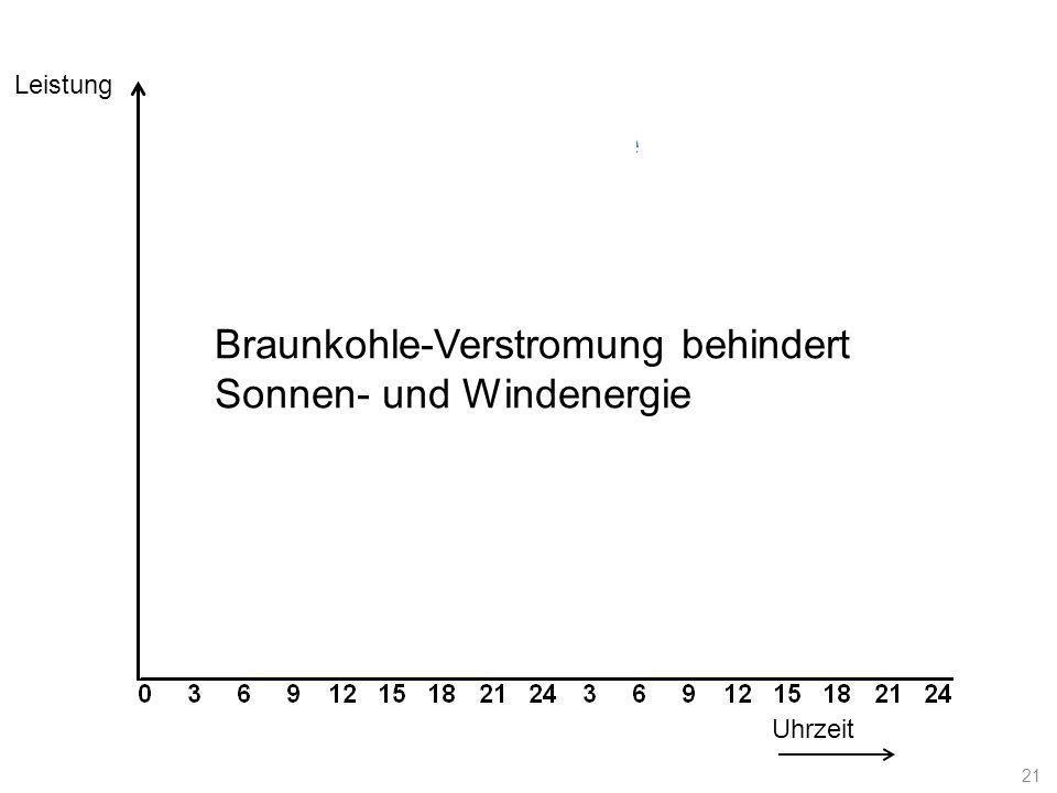 Lastkurve Uhrzeit Leistung Braunkohle-Verstromung behindert Sonnen- und Windenergie 21