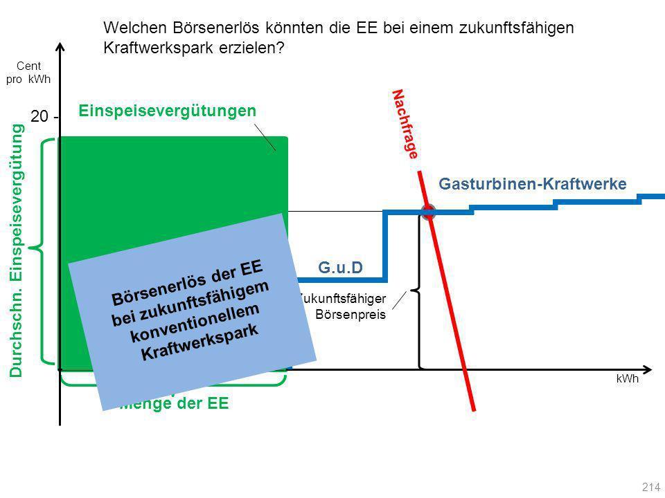 Menge der EE 20 - Gasturbinen-Kraftwerke Zukunftsfähiger Börsenpreis Börsenerlös der EE bei zukunftsfähigem konventionellem Kraftwerkspark Nachfrage E
