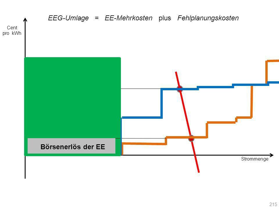 Strommenge EEG-Umlage = EE-Mehrkosten plus Fehlplanungskosten Börsenerlös der EE Cent pro kWh 215