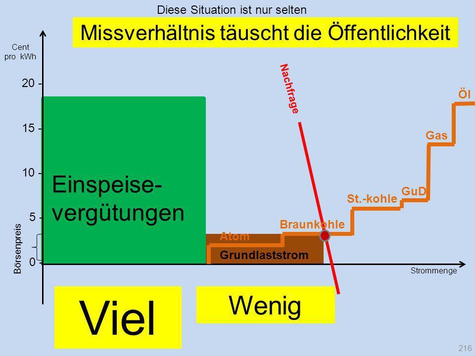 Strommenge 20 - Nachfrage Börsenpreis Cent pro kWh Einspeise- vergütungen Missverhältnis täuscht die Öffentlichkeit Atom Braunkohle Gas GuD St.-kohle