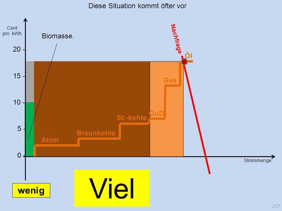 Strommenge 20 - Nachfrage Cent pro kWh Atom Braunkohle Gas GuD St.-kohle Öl Biomasse. 217 10 - 15 - 5 - 0 - Viel wenig Diese Situation kommt öfter vor