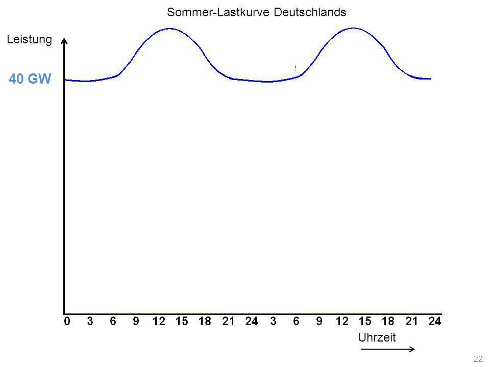 Lastkurve Uhrzeit Leistung 40 GW Sommer-Lastkurve Deutschlands 22