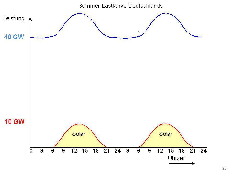 Lastkurve Uhrzeit Leistung 10 GW 40 GW Solar Sommer-Lastkurve Deutschlands 23