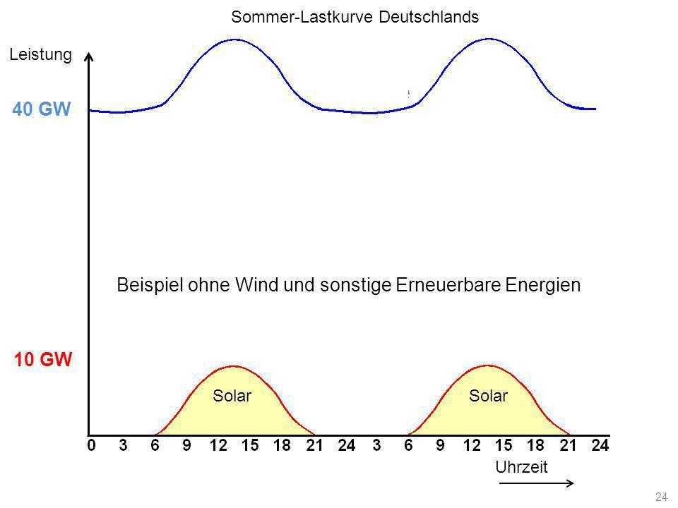 Lastkurve Uhrzeit Leistung 10 GW 40 GW Solar Sommer-Lastkurve Deutschlands 24 Beispiel ohne Wind und sonstige Erneuerbare Energien