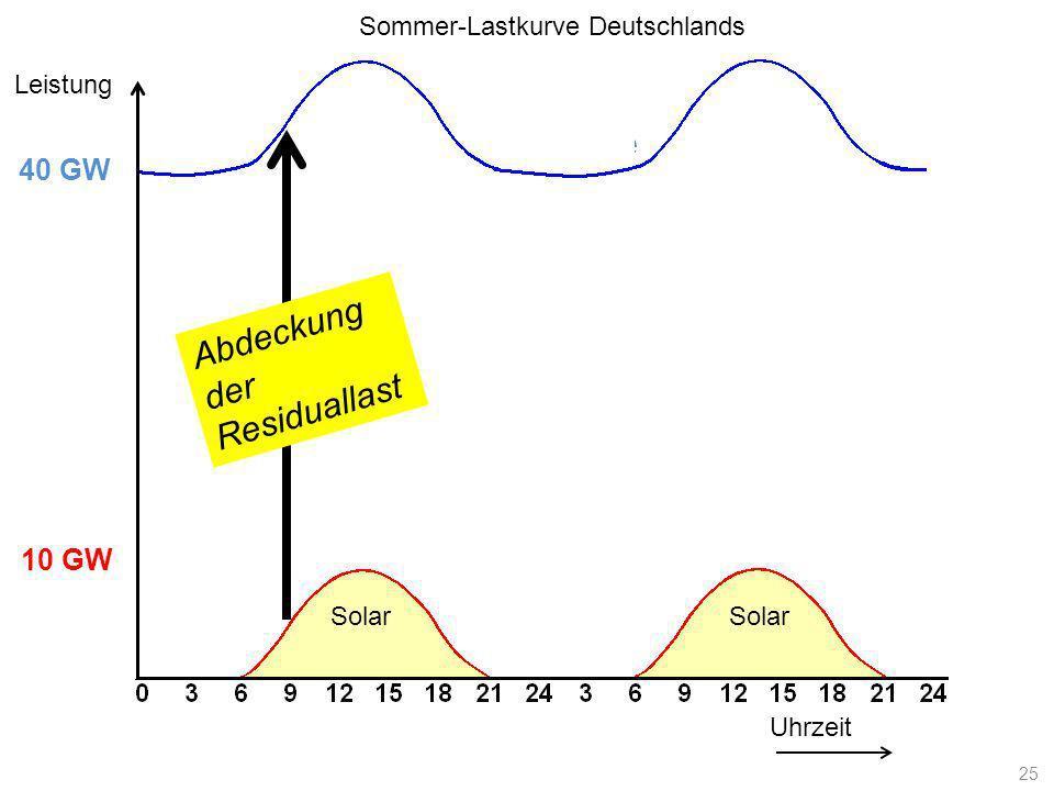 Lastkurve Uhrzeit Leistung 10 GW 40 GW Solar Abdeckung der Residuallast Sommer-Lastkurve Deutschlands 25