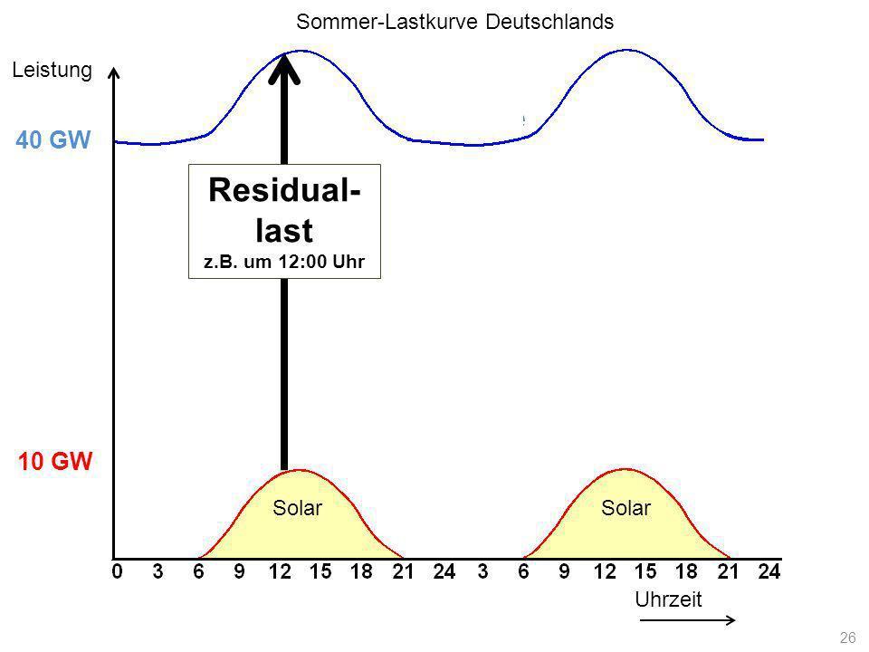 Lastkurve Uhrzeit Leistung 10 GW 40 GW Solar Residual- last z.B. um 12:00 Uhr Sommer-Lastkurve Deutschlands 26