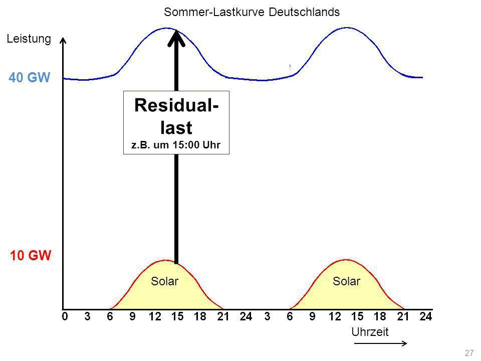 Lastkurve Uhrzeit Leistung 10 GW 40 GW Solar Residual- last z.B. um 15:00 Uhr Sommer-Lastkurve Deutschlands 27