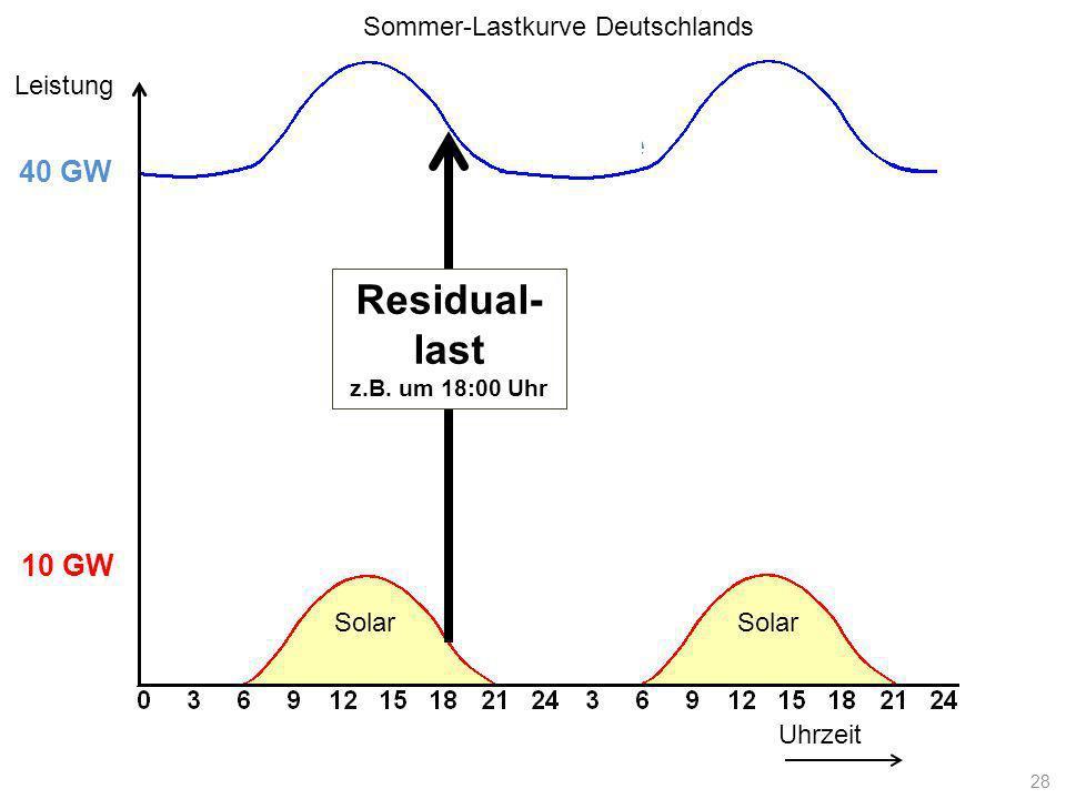 Lastkurve Uhrzeit Leistung 10 GW 40 GW Solar Residual- last z.B. um 18:00 Uhr Sommer-Lastkurve Deutschlands 28