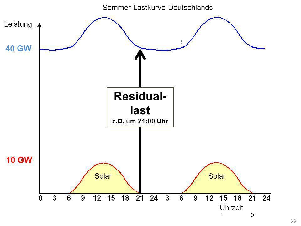 Lastkurve Uhrzeit Leistung 10 GW 40 GW Solar Residual- last z.B. um 21:00 Uhr Sommer-Lastkurve Deutschlands 29