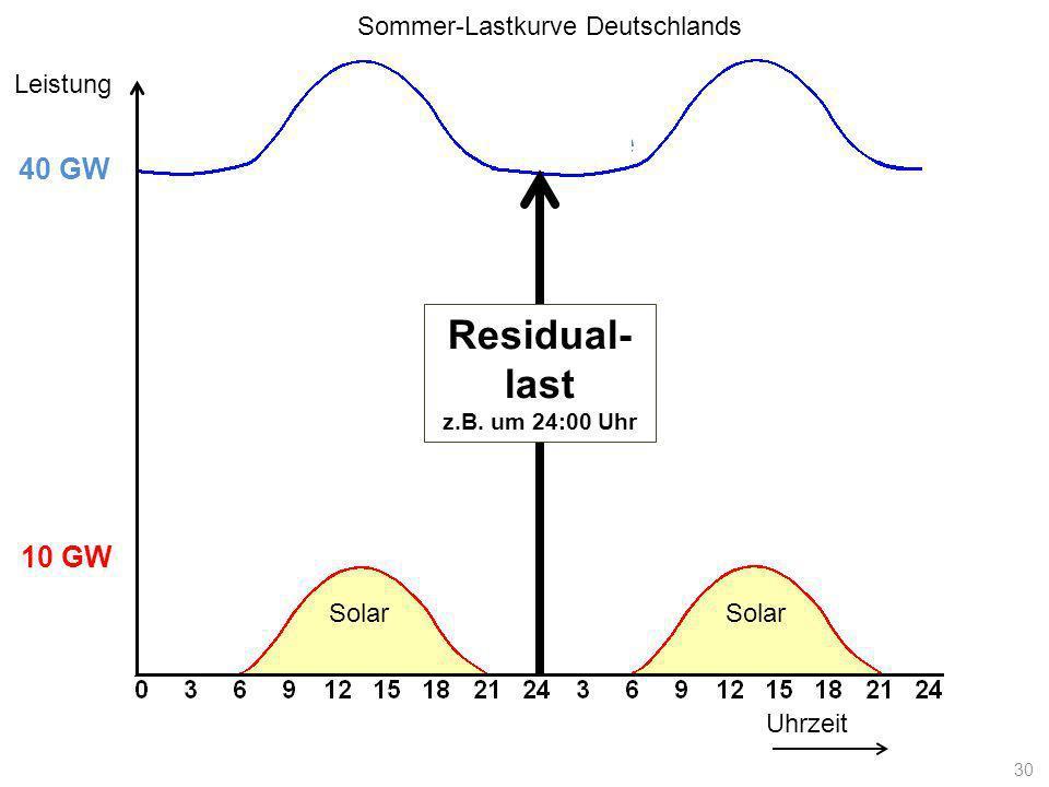 Lastkurve Uhrzeit Leistung 10 GW 40 GW Solar Residual- last z.B. um 24:00 Uhr Sommer-Lastkurve Deutschlands 30