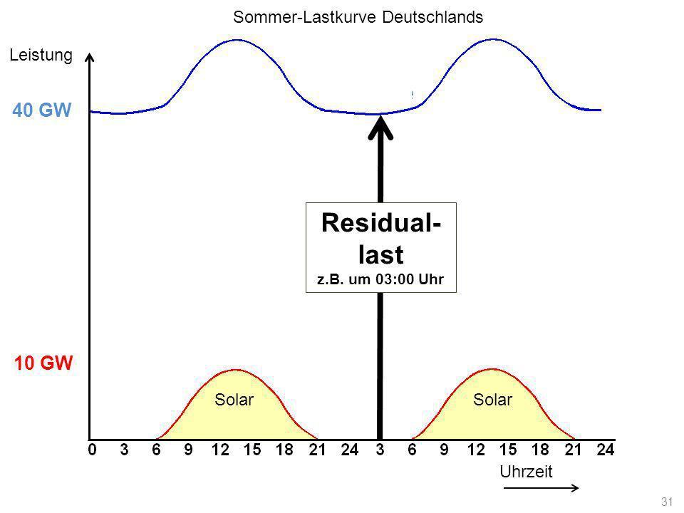Lastkurve Uhrzeit Leistung 10 GW 40 GW Solar Residual- last z.B. um 03:00 Uhr Sommer-Lastkurve Deutschlands 31