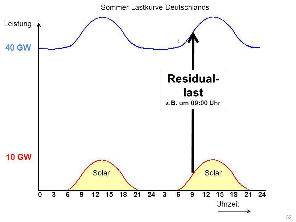 Lastkurve Uhrzeit Leistung 10 GW 40 GW Solar Residual- last z.B. um 09:00 Uhr Sommer-Lastkurve Deutschlands 32