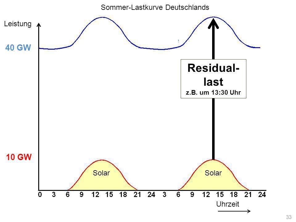 Lastkurve Uhrzeit Leistung 10 GW 40 GW Solar Residual- last z.B. um 13:30 Uhr Sommer-Lastkurve Deutschlands 33