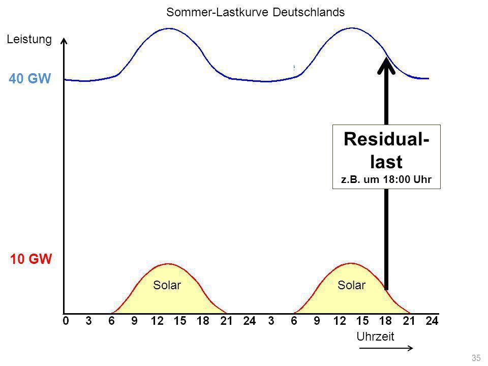 Lastkurve Uhrzeit Leistung 10 GW 40 GW Solar Residual- last z.B. um 18:00 Uhr Sommer-Lastkurve Deutschlands 35