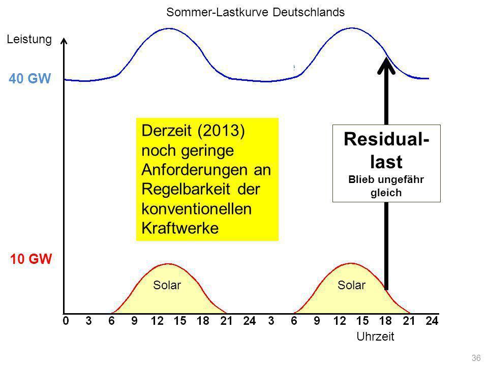 Lastkurve Uhrzeit Leistung 10 GW 40 GW Solar Derzeit (2013) noch geringe Anforderungen an Regelbarkeit der konventionellen Kraftwerke Residual- last B