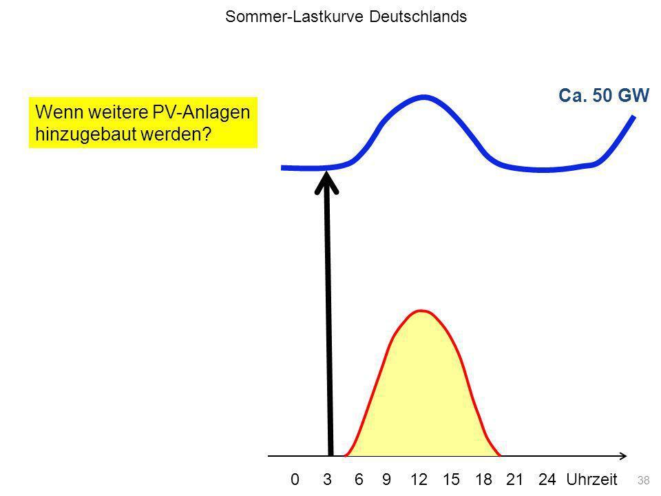 Ca. 50 GW Lastkurve Wenn weitere PV-Anlagen hinzugebaut werden? Sommer-Lastkurve Deutschlands 0 3 6 9 12 15 18 21 24 Uhrzeit 38