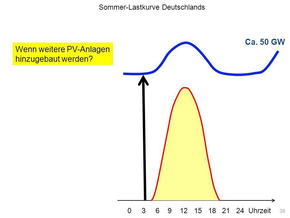 Ca. 50 GW Lastkurve Wenn weitere PV-Anlagen hinzugebaut werden? Sommer-Lastkurve Deutschlands 0 3 6 9 12 15 18 21 24 Uhrzeit 39