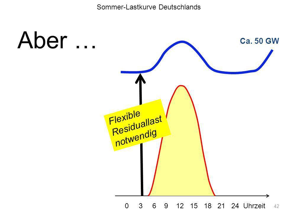 Ca. 50 GW Lastkurve Sommer-Lastkurve Deutschlands 0 3 6 9 12 15 18 21 24 Uhrzeit Flexible Residuallast notwendig 42 Aber …