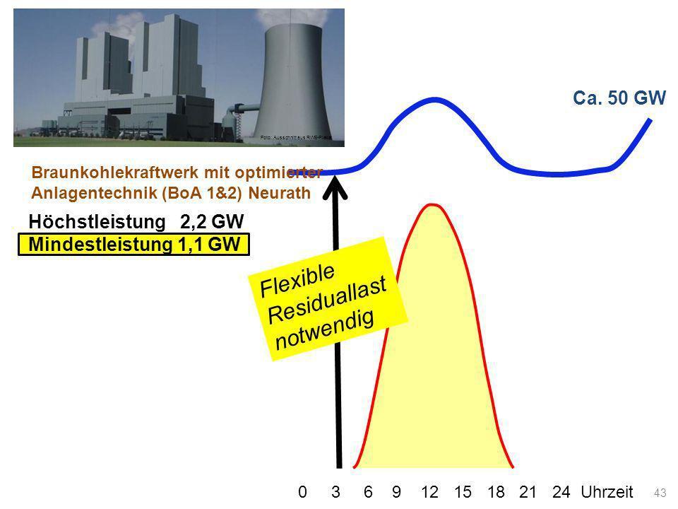 Ca. 50 GW Lastkurve 0 3 6 9 12 15 18 21 24 Uhrzeit Flexible Residuallast notwendig 43 Braunkohlekraftwerk mit optimierter Anlagentechnik (BoA 1&2) Neu
