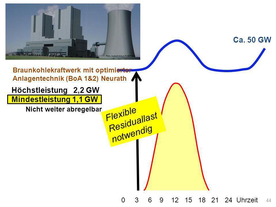 Ca. 50 GW Lastkurve 0 3 6 9 12 15 18 21 24 Uhrzeit Flexible Residuallast notwendig 44 Braunkohlekraftwerk mit optimierter Anlagentechnik (BoA 1&2) Neu