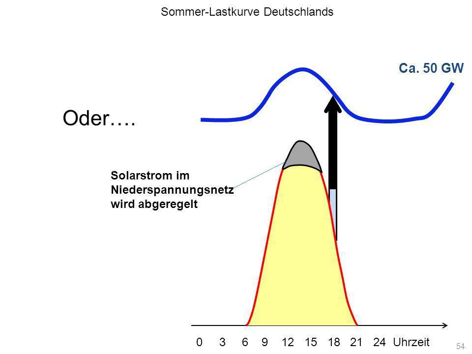Ca. 50 GW Sommer-Lastkurve Deutschlands 0 3 6 9 12 15 18 21 24 Uhrzeit Oder…. Solarstrom im Niederspannungsnetz wird abgeregelt 54