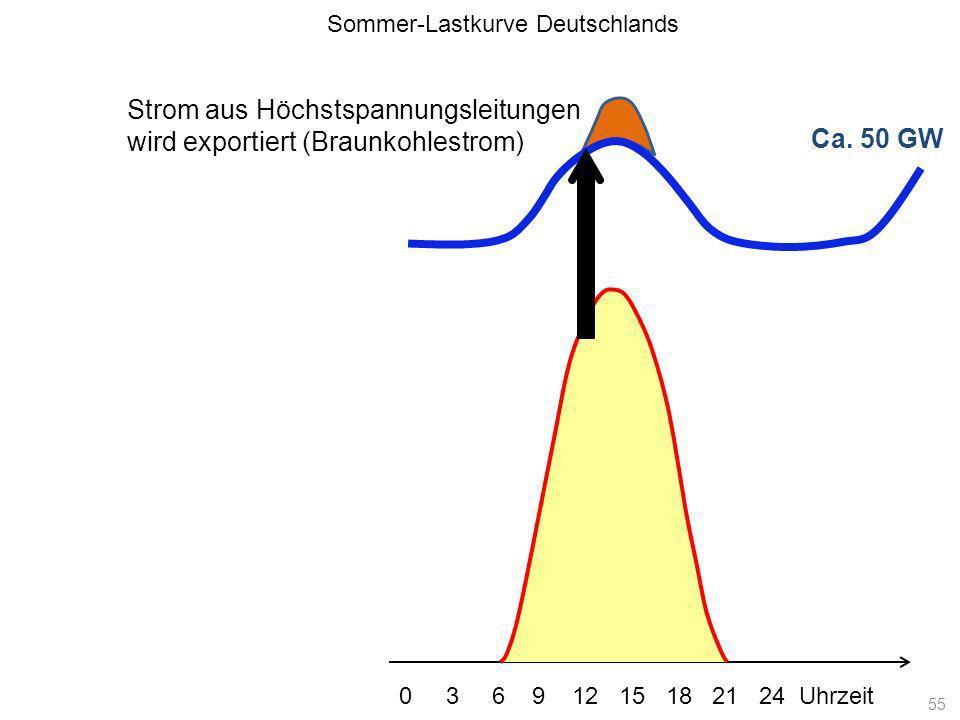 Ca. 50 GW Sommer-Lastkurve Deutschlands 0 3 6 9 12 15 18 21 24 Uhrzeit Strom aus Höchstspannungsleitungen wird exportiert (Braunkohlestrom) 55
